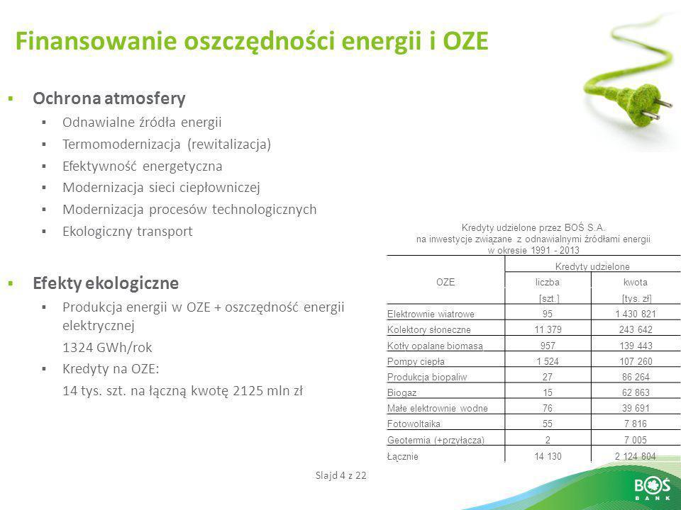 Finansowanie oszczędności energii i OZE