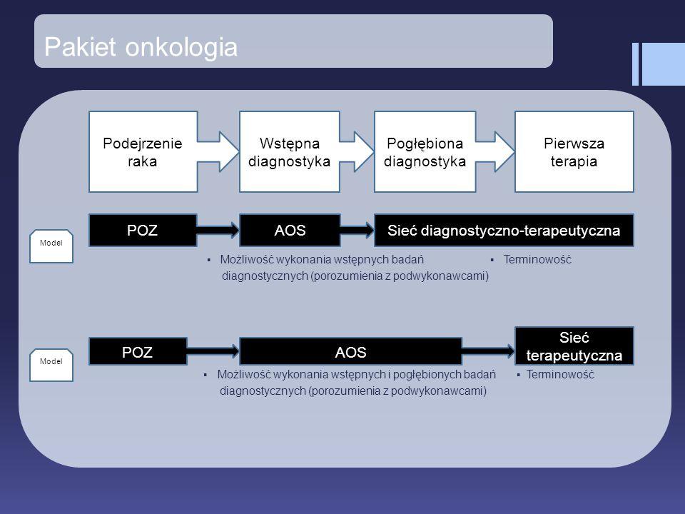 Pakiet onkologia Podejrzenie raka Wstępna diagnostyka