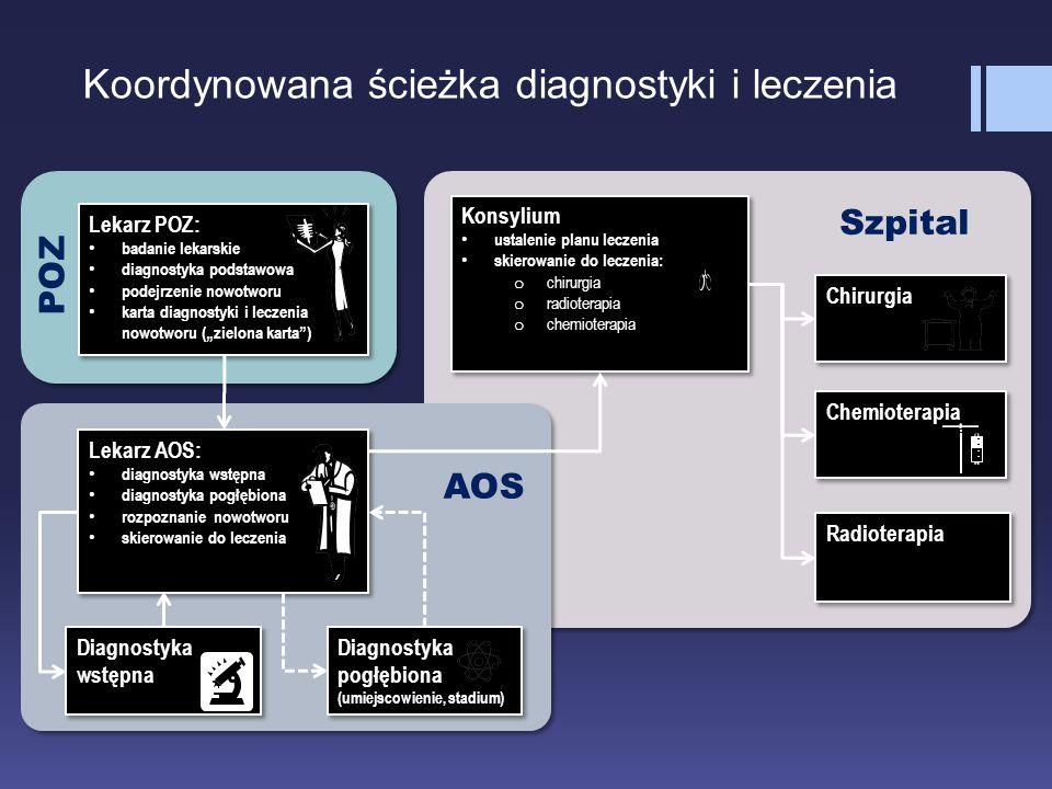 Koordynowana ścieżka diagnostyki i leczenia