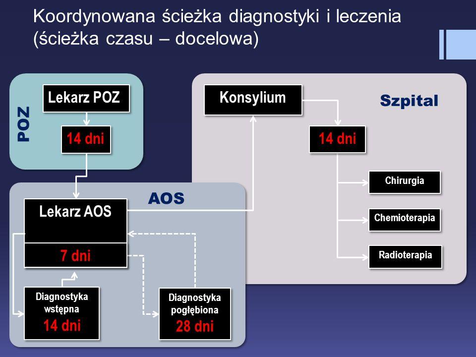 Koordynowana ścieżka diagnostyki i leczenia (ścieżka czasu – docelowa)