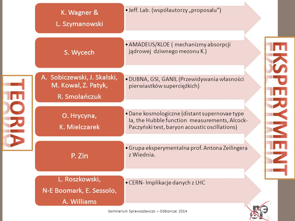 EKSPERYMENT TEORIA P. Zin K. Wagner & L. Szymanowski S. Wycech
