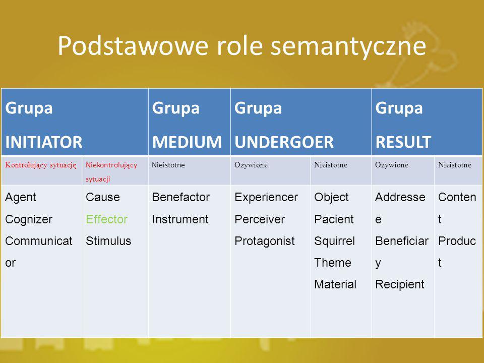 Podstawowe role semantyczne