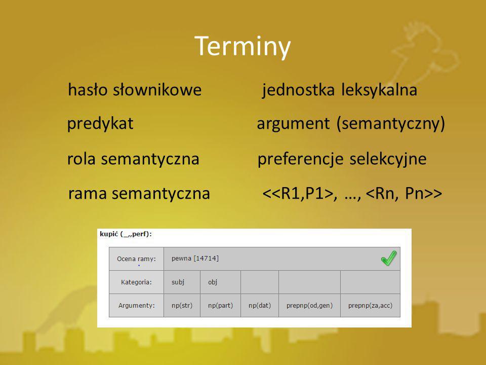Terminy hasło słownikowe jednostka leksykalna