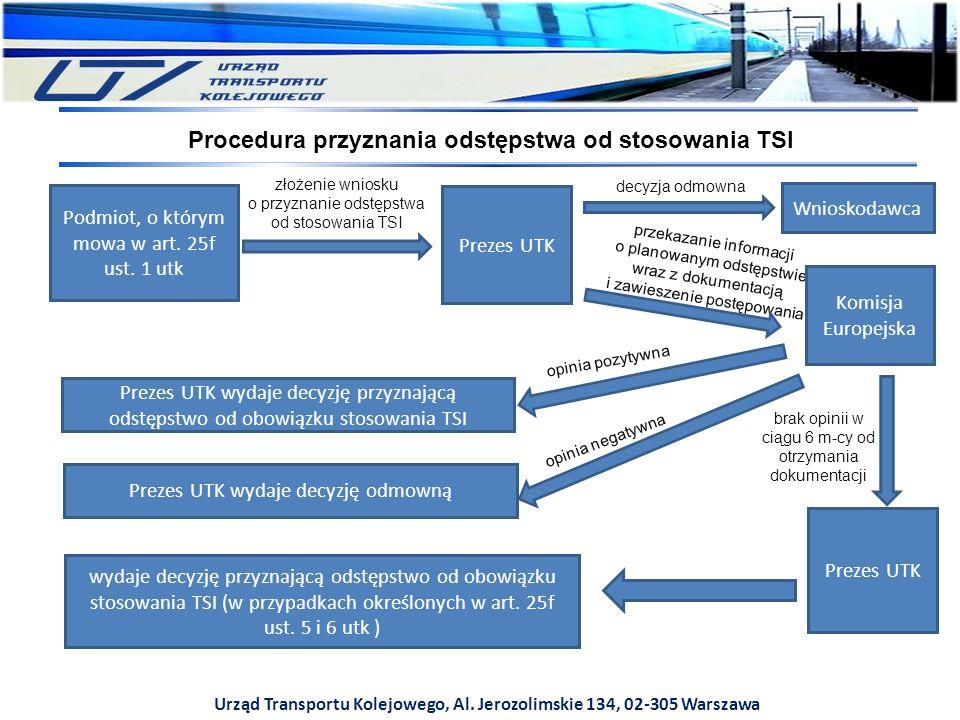 Procedura przyznania odstępstwa od stosowania TSI