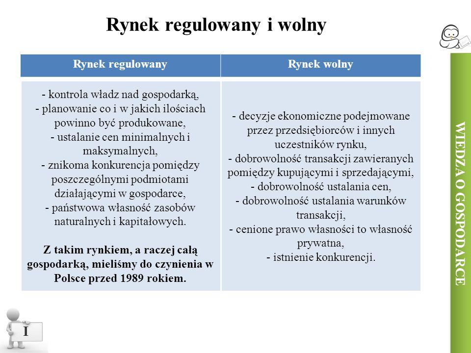 Rynek regulowany i wolny