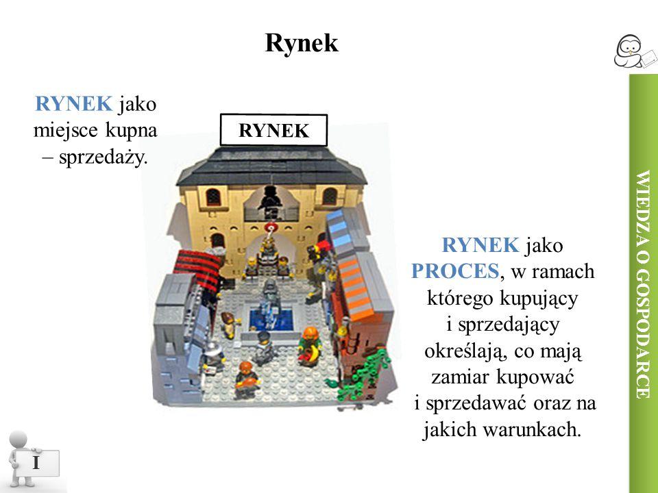 Rynek RYNEK jako miejsce kupna – sprzedaży.