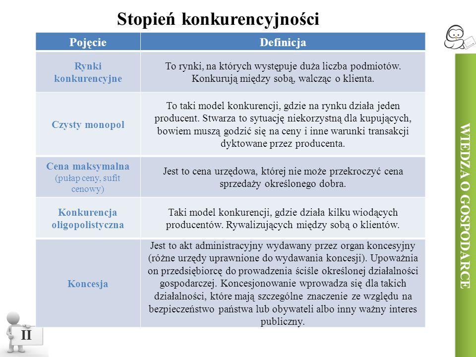 Stopień konkurencyjności Konkurencja oligopolistyczna
