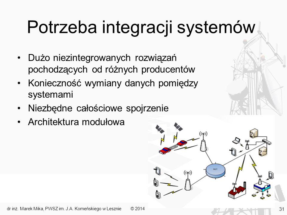 Potrzeba integracji systemów