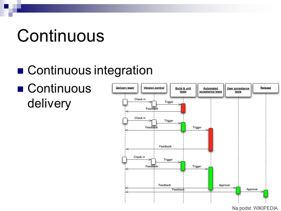 Continuous Continuous integration Continuous delivery