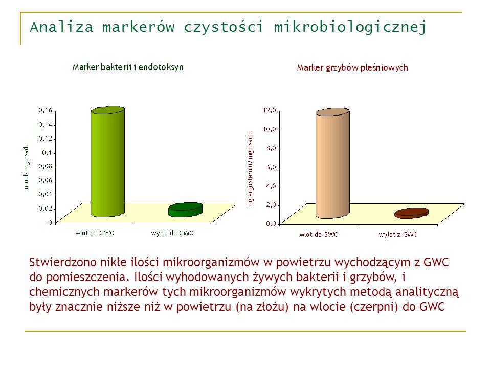 Analiza markerów czystości mikrobiologicznej