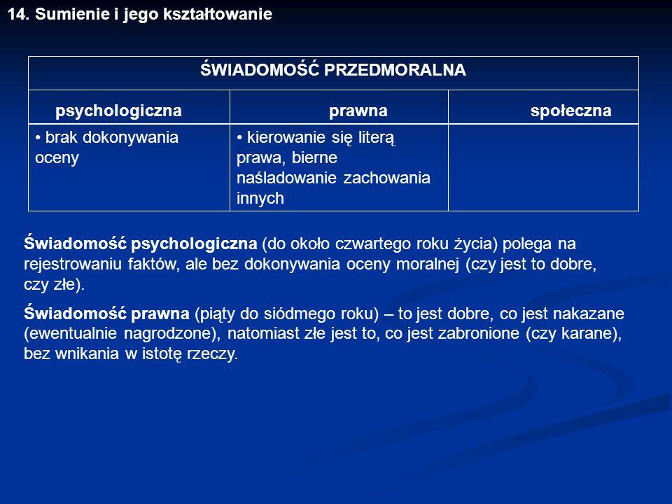ŚWIADOMOŚĆ PRZEDMORALNA psychologiczna prawna społeczna