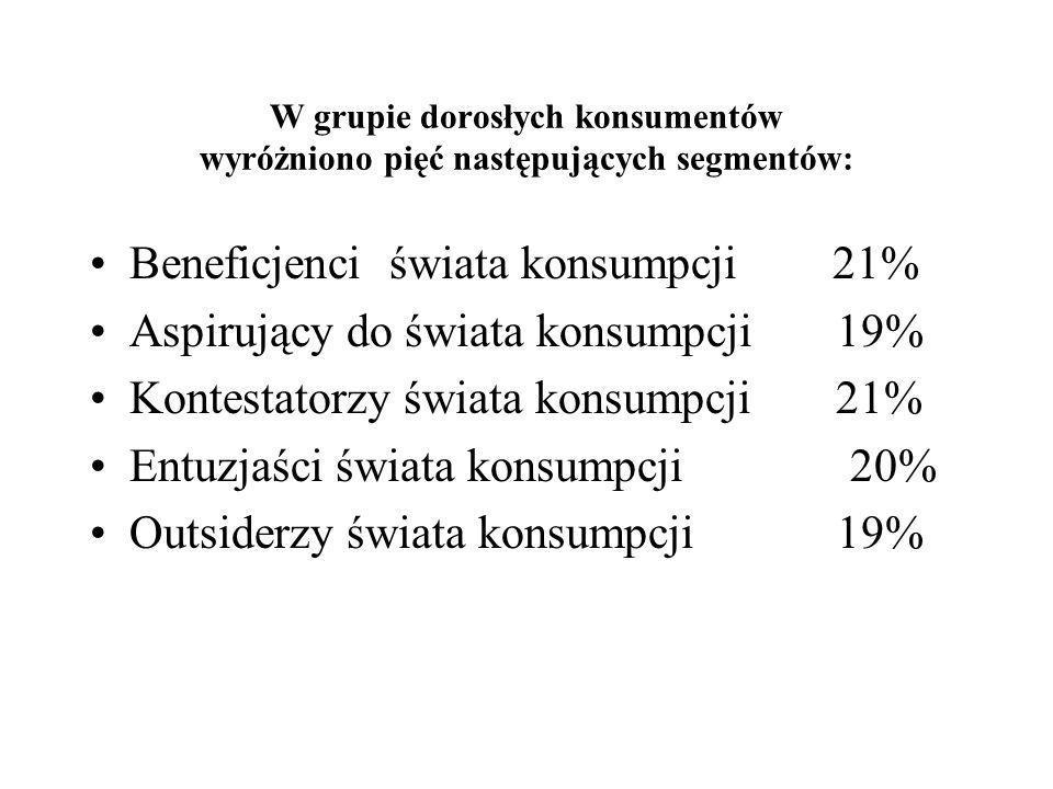 Beneficjenci świata konsumpcji 21% Aspirujący do świata konsumpcji 19%