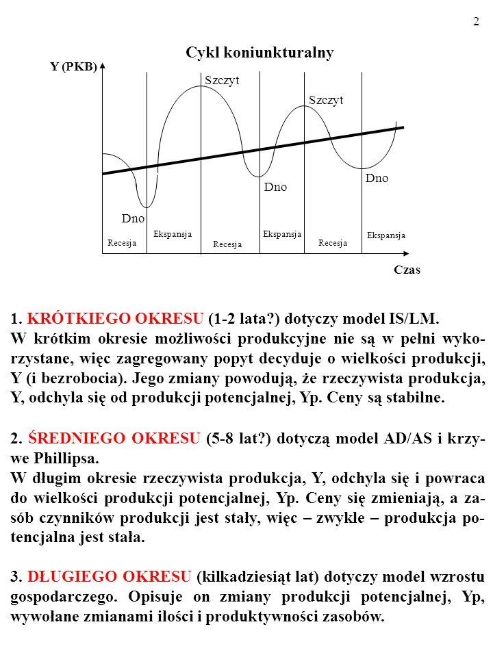1. KRÓTKIEGO OKRESU (1-2 lata ) dotyczy model IS/LM.