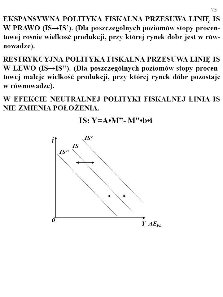 EKSPANSYWNA POLITYKA FISKALNA PRZESUWA LINIĘ IS W PRAWO (IS→IS')