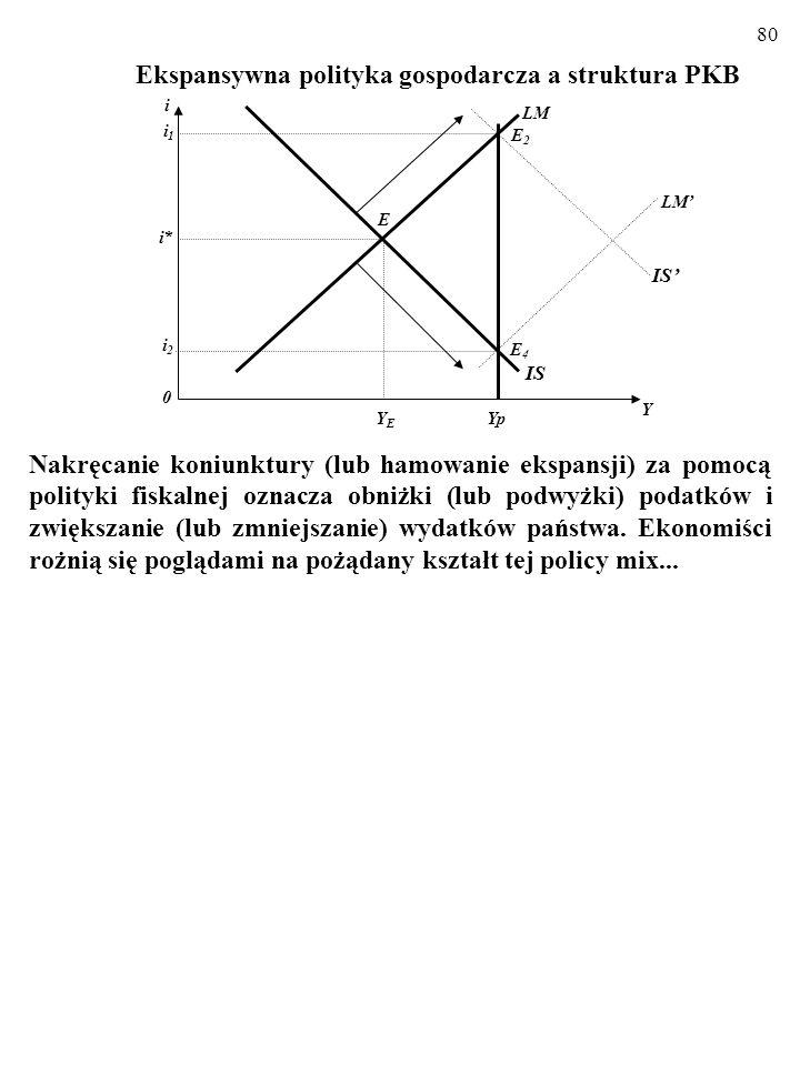 Ekspansywna polityka gospodarcza a struktura PKB