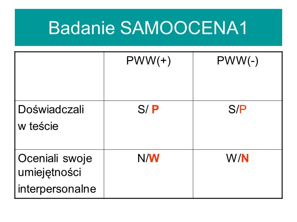 Badanie SAMOOCENA1 PWW(+) PWW(-) Doświadczali w teście S/ P S/P