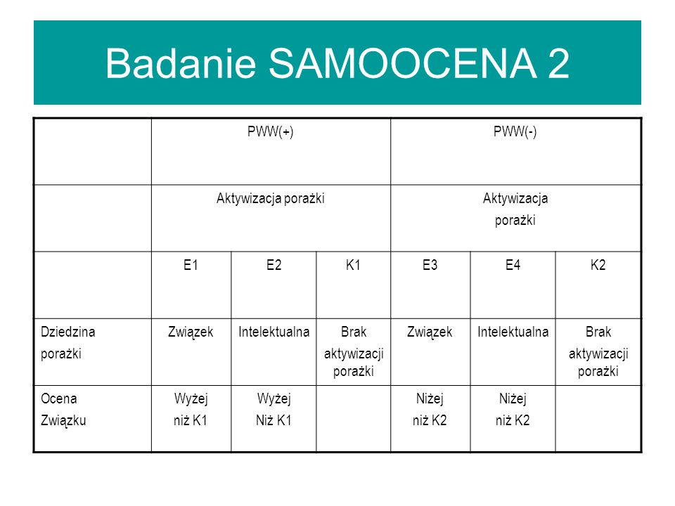 Badanie SAMOOCENA 2 PWW(+) PWW(-) Aktywizacja porażki Aktywizacja