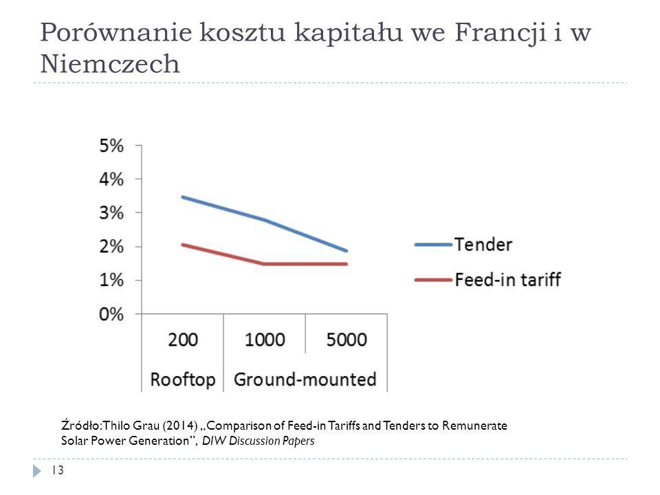 Porównanie kosztu kapitału we Francji i w Niemczech
