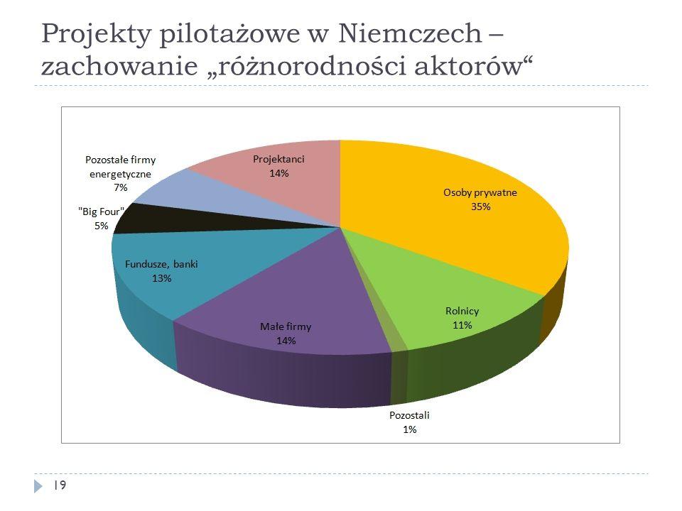 """Projekty pilotażowe w Niemczech – zachowanie """"różnorodności aktorów"""