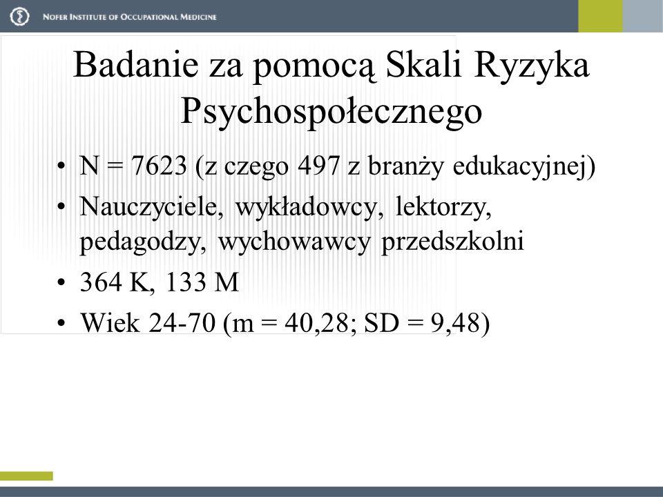 Badanie za pomocą Skali Ryzyka Psychospołecznego