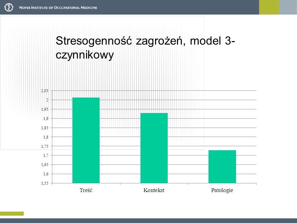 Stresogenność zagrożeń, model 3-czynnikowy