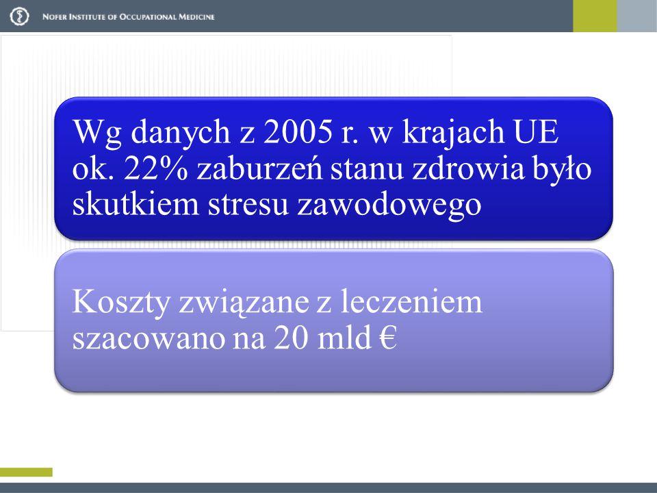 Wg danych z 2005 r. w krajach UE ok