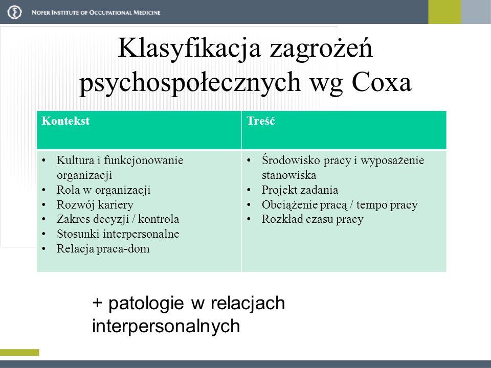 Klasyfikacja zagrożeń psychospołecznych wg Coxa