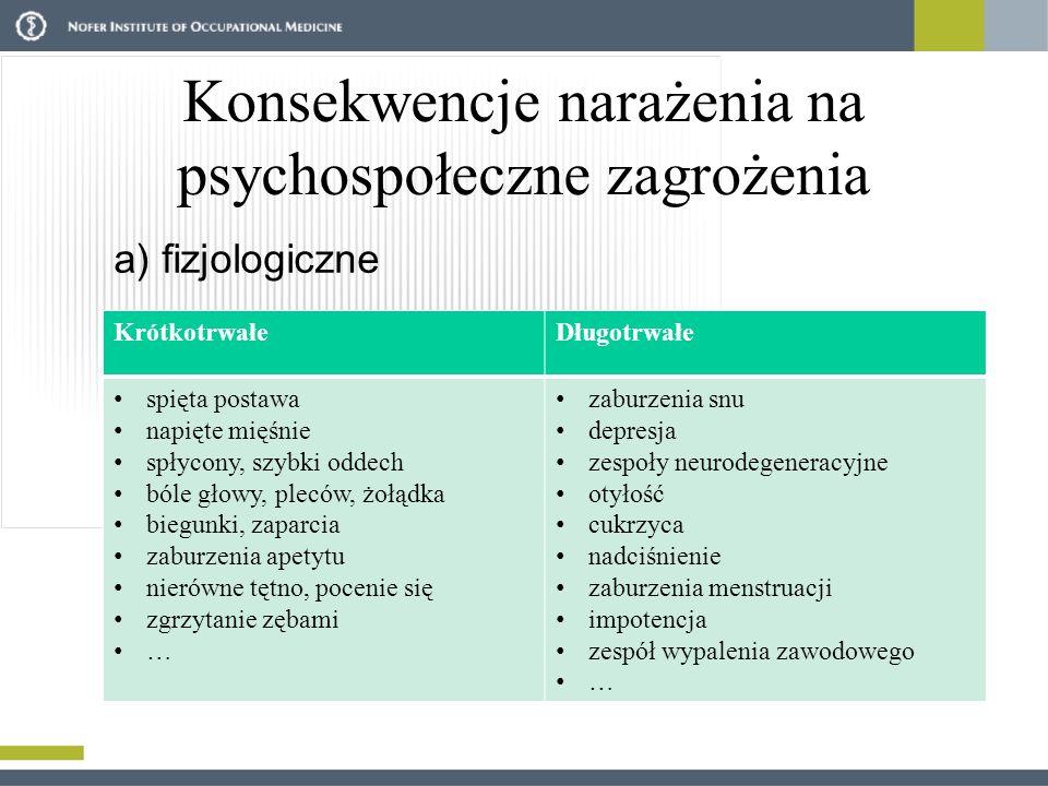 Konsekwencje narażenia na psychospołeczne zagrożenia