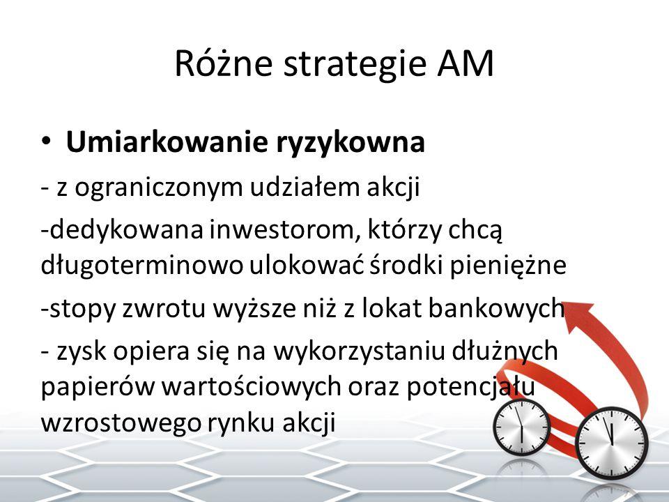 Różne strategie AM Umiarkowanie ryzykowna