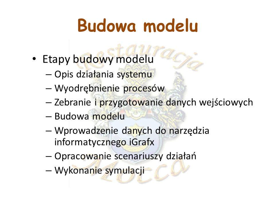 Budowa modelu Etapy budowy modelu Opis działania systemu