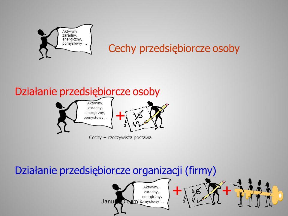 + + + Cechy przedsiębiorcze osoby Działanie przedsiębiorcze osoby