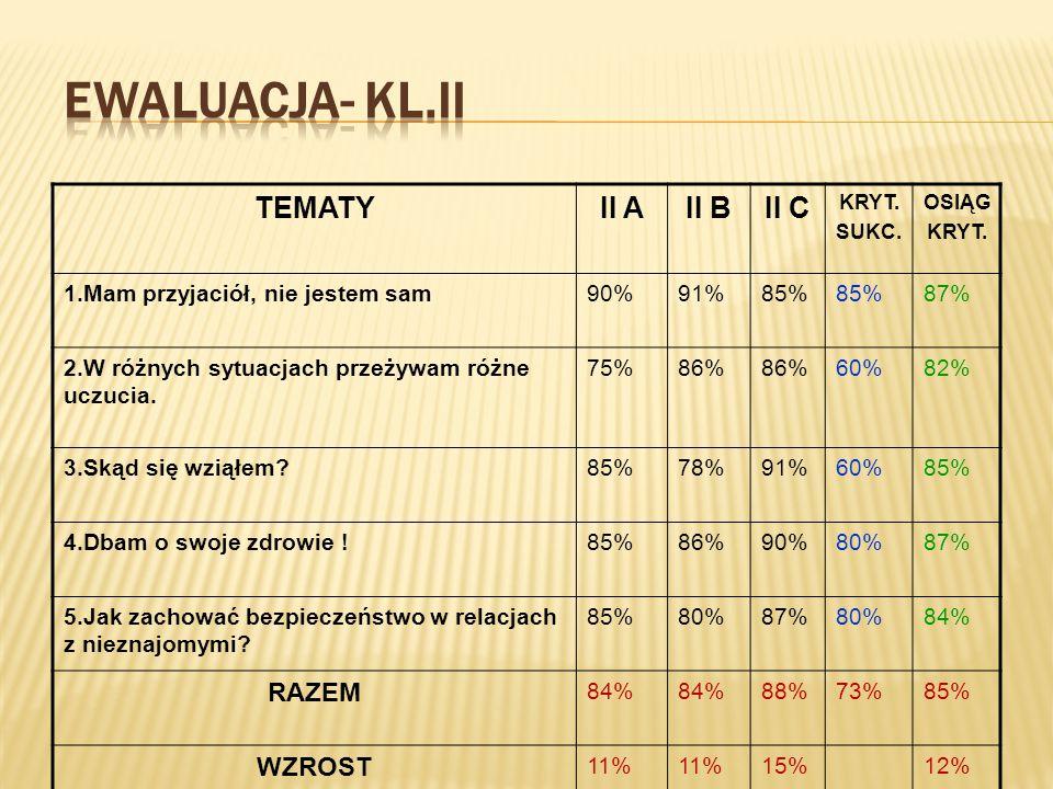 EWALUACJA- KL.II TEMATY II A II B II C RAZEM WZROST