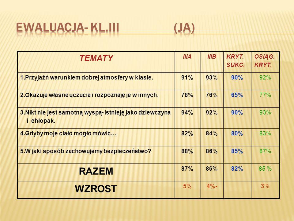 EWALUACJA- KL.III (ja) RAZEM WZROST TEMATY IIIA IIIB KRYT. SUKC.