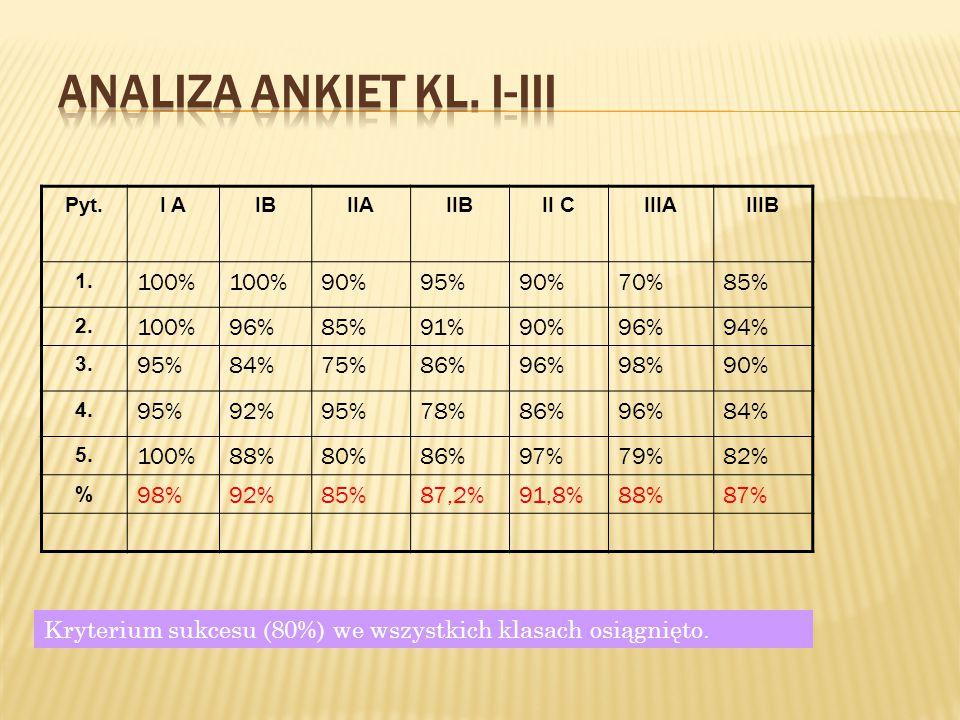 ANALIZA ANKIET KL. I-III