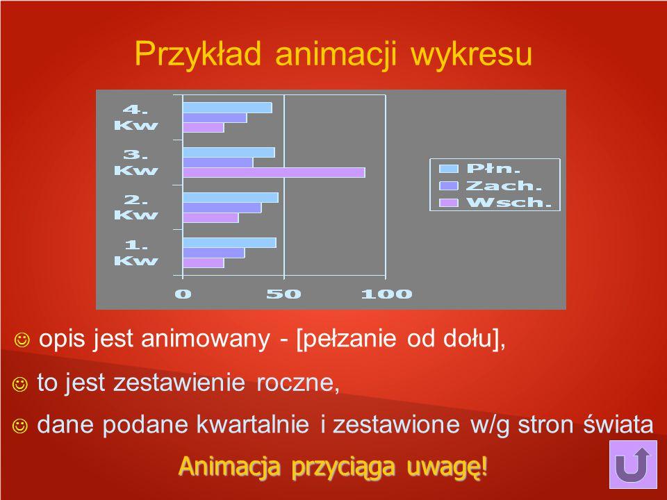 Przykład animacji wykresu