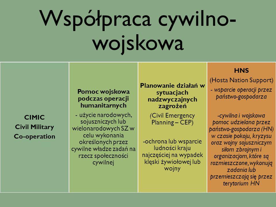 A. Szymonik…., s. 249-250. Współpraca cywilno-wojskowa Co-operation