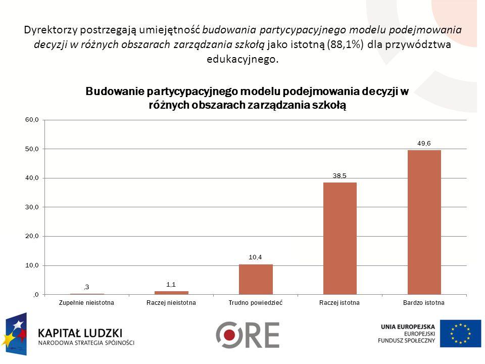 Dyrektorzy postrzegają umiejętność budowania partycypacyjnego modelu podejmowania decyzji w różnych obszarach zarządzania szkołą jako istotną (88,1%) dla przywództwa edukacyjnego.