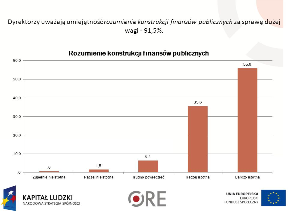 Dyrektorzy uważają umiejętność rozumienie konstrukcji finansów publicznych za sprawę dużej wagi - 91,5%.