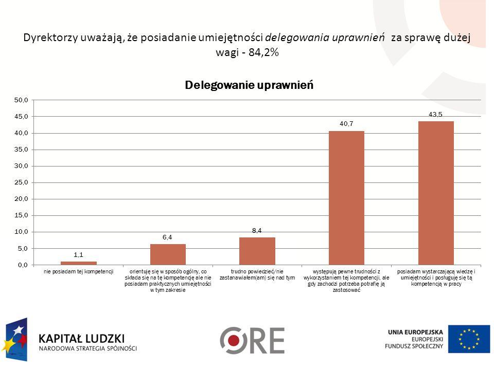Dyrektorzy uważają, że posiadanie umiejętności delegowania uprawnień za sprawę dużej wagi - 84,2%