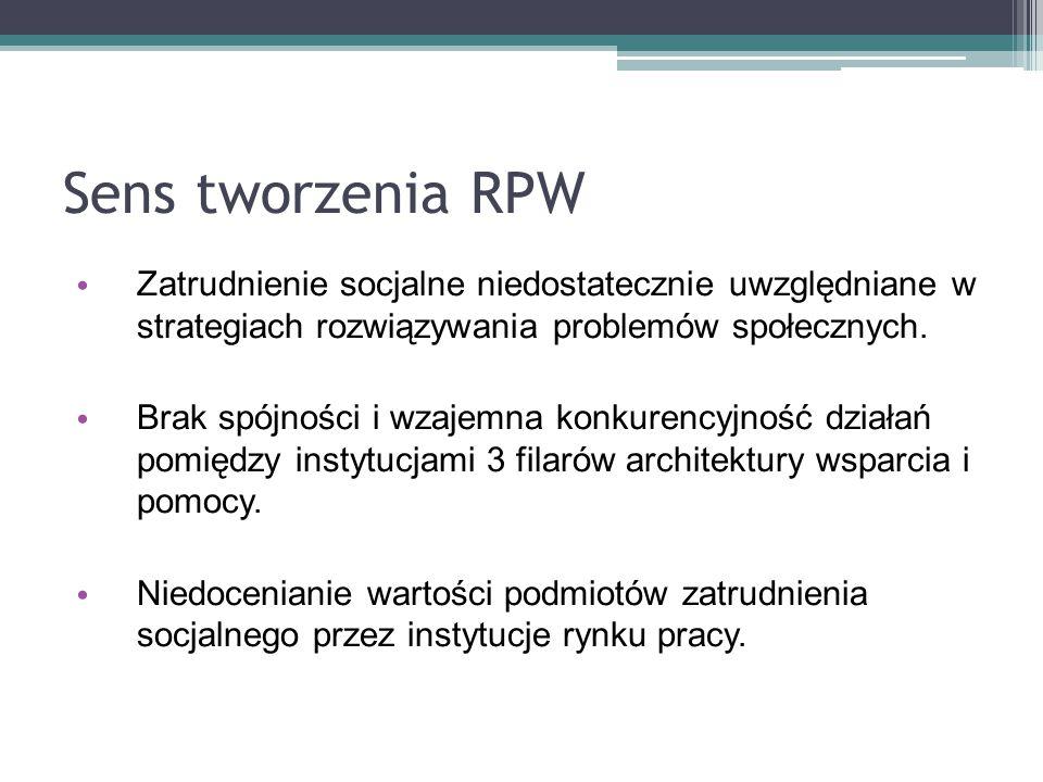 Sens tworzenia RPW Zatrudnienie socjalne niedostatecznie uwzględniane w strategiach rozwiązywania problemów społecznych.