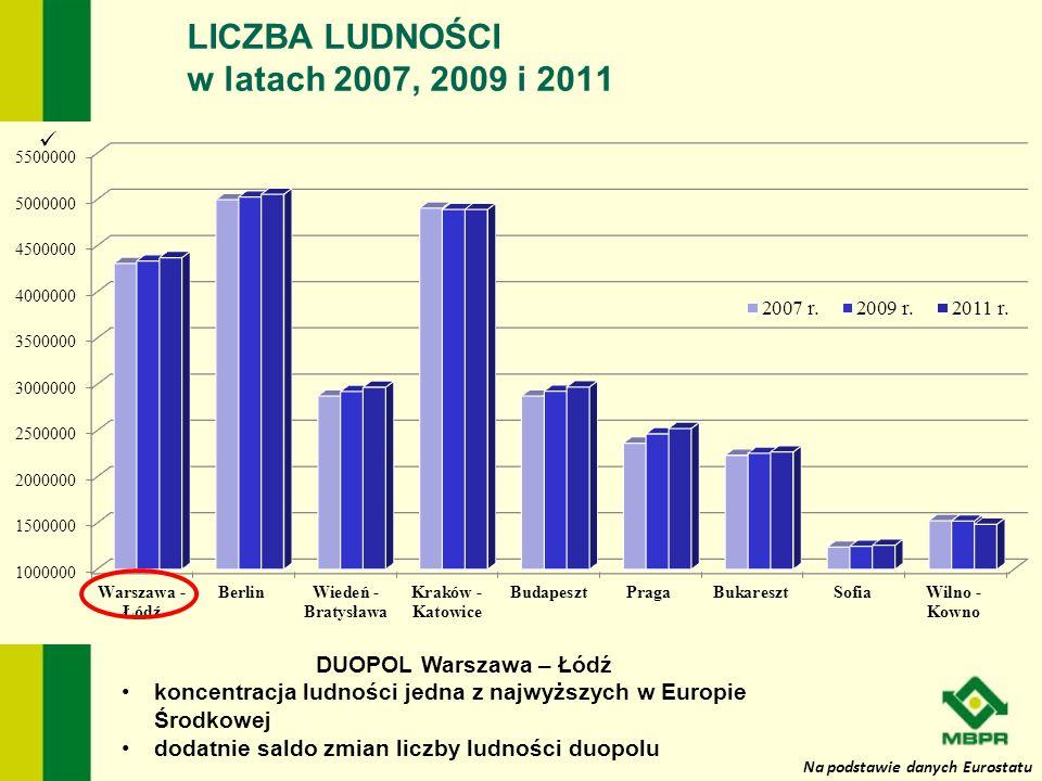 LICZBA LUDNOŚCI w latach 2007, 2009 i 2011 DUOPOL Warszawa – Łódź