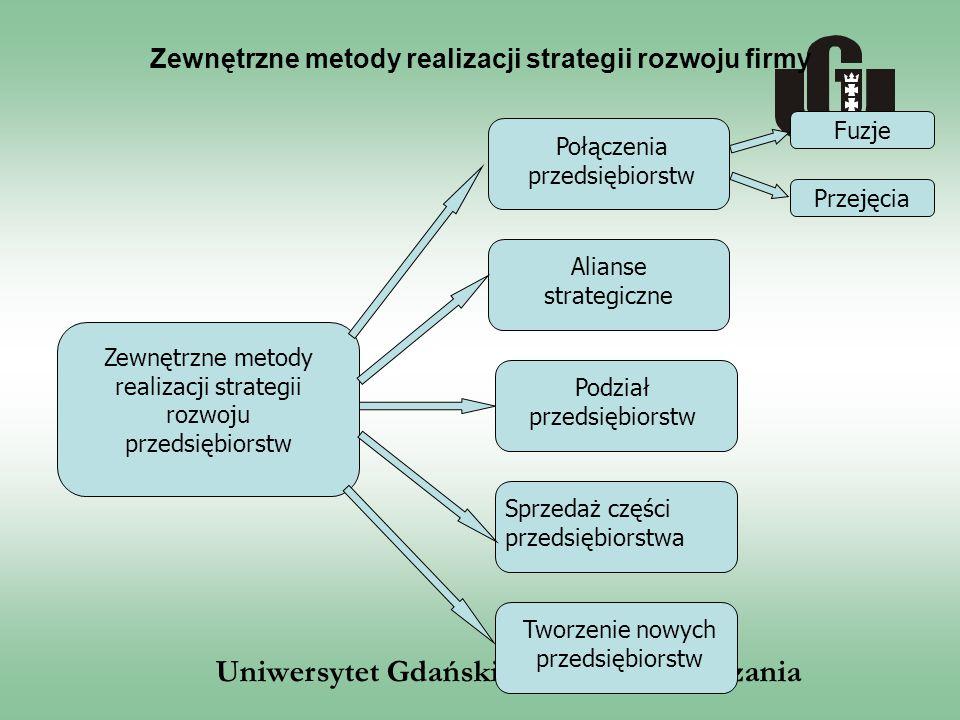 Zewnętrzne metody realizacji strategii rozwoju firmy
