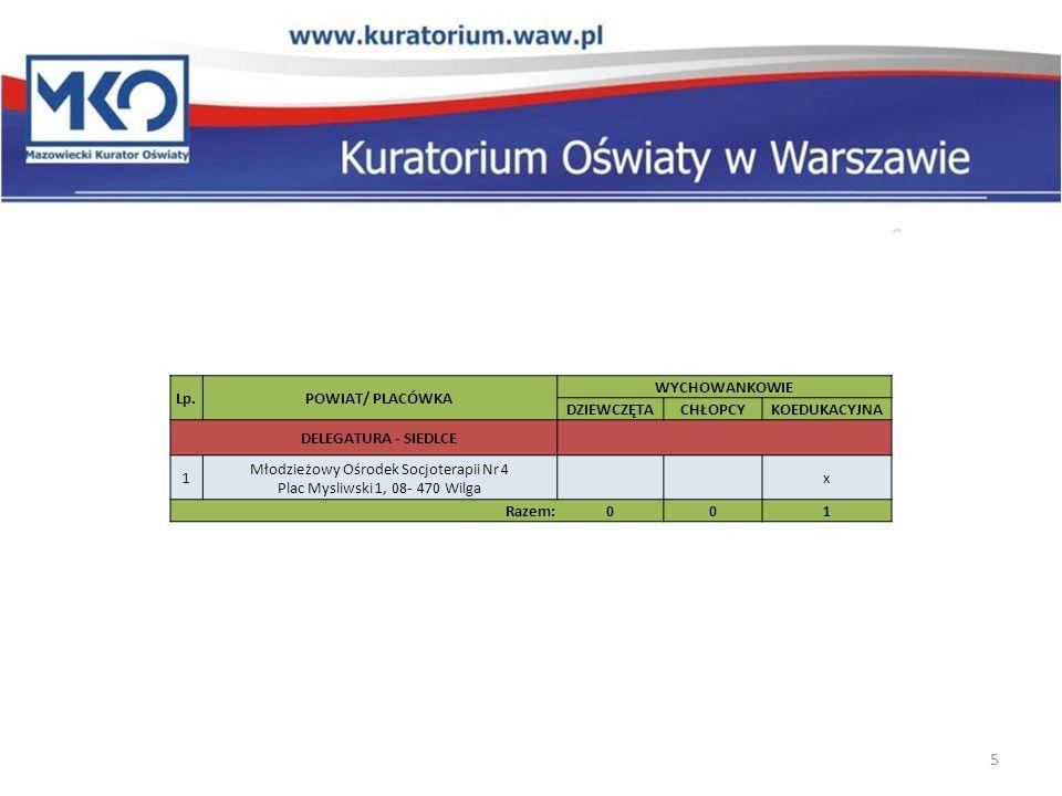 Młodzieżowy Ośrodek Socjoterapii Nr 4 Plac Mysliwski 1, 08- 470 Wilga