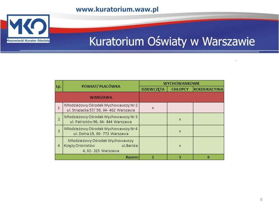 Młodzieżowy Ośrodek Wychowawczy Nr 4 ul. Dolna 19, 00- 773 Warszawa