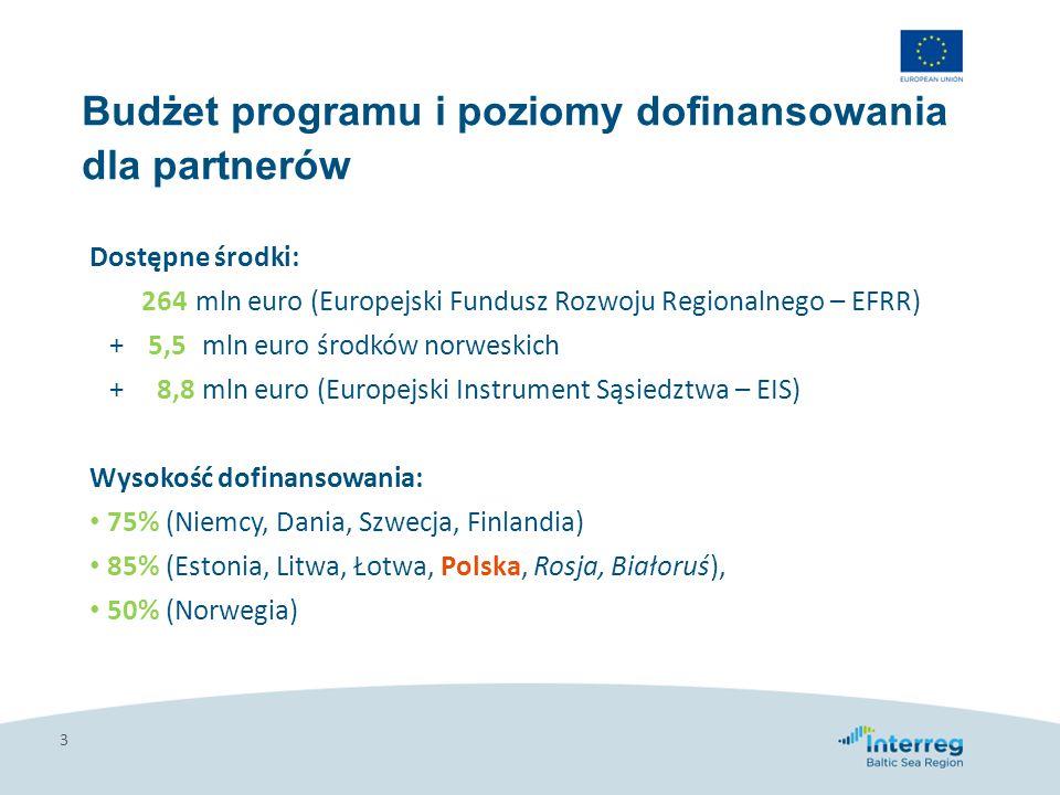 Budżet programu i poziomy dofinansowania dla partnerów