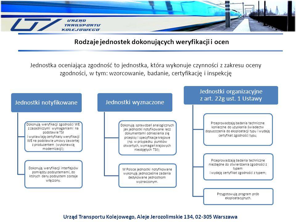 Rodzaje jednostek dokonujących weryfikacji i ocen