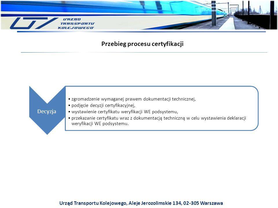 Przebieg procesu certyfikacji