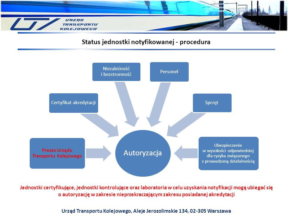 Status jednostki notyfikowanej - procedura