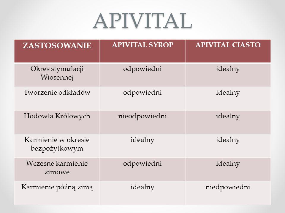 APIVITAL ZASTOSOWANIE APIVITAL SYROP APIVITAL CIASTO