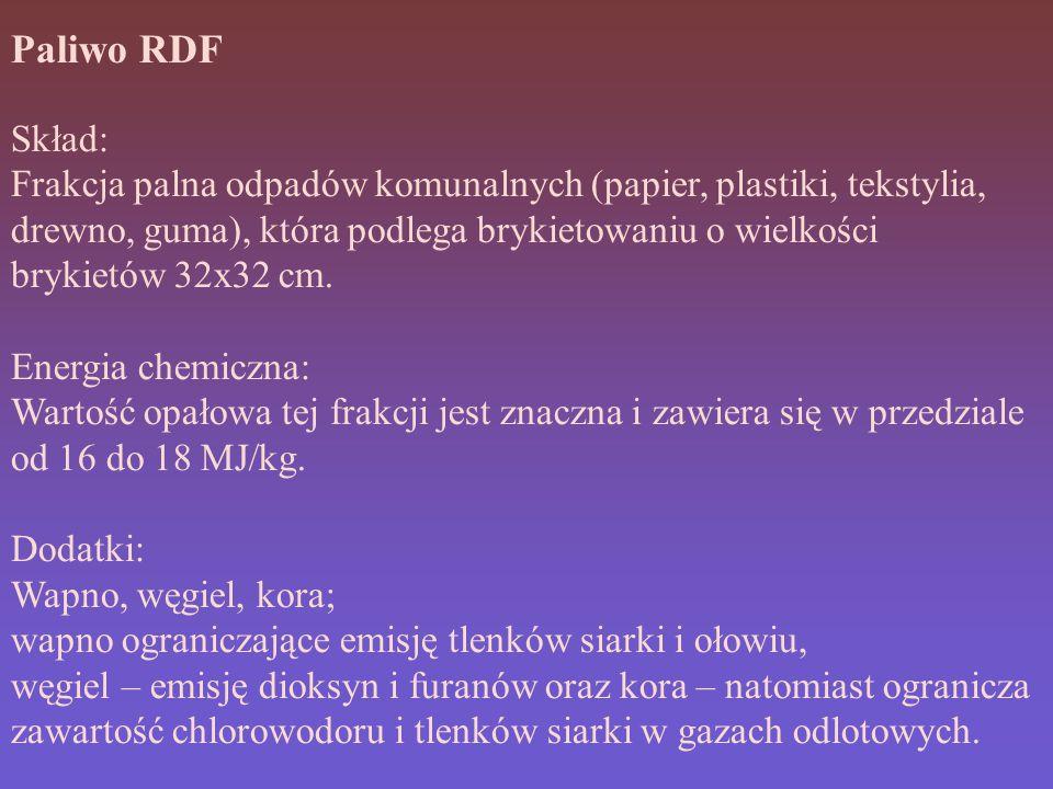 Paliwo RDF Skład: